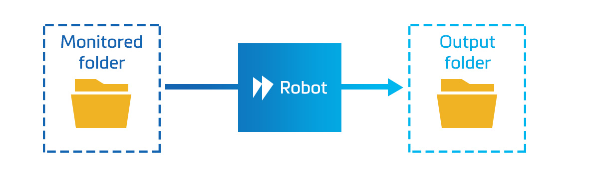 Folder Monitoring Materialise Robot