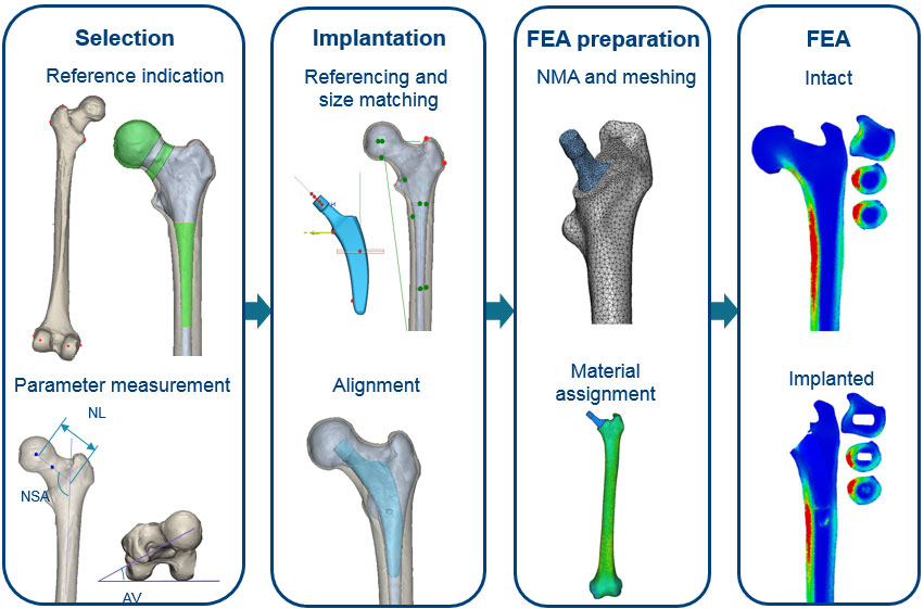 Automating Key Components of Finite Element Research