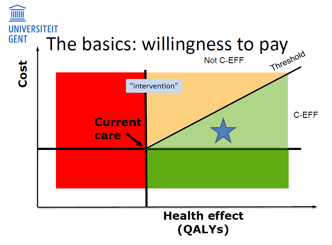 "The ""willingness to pay"""