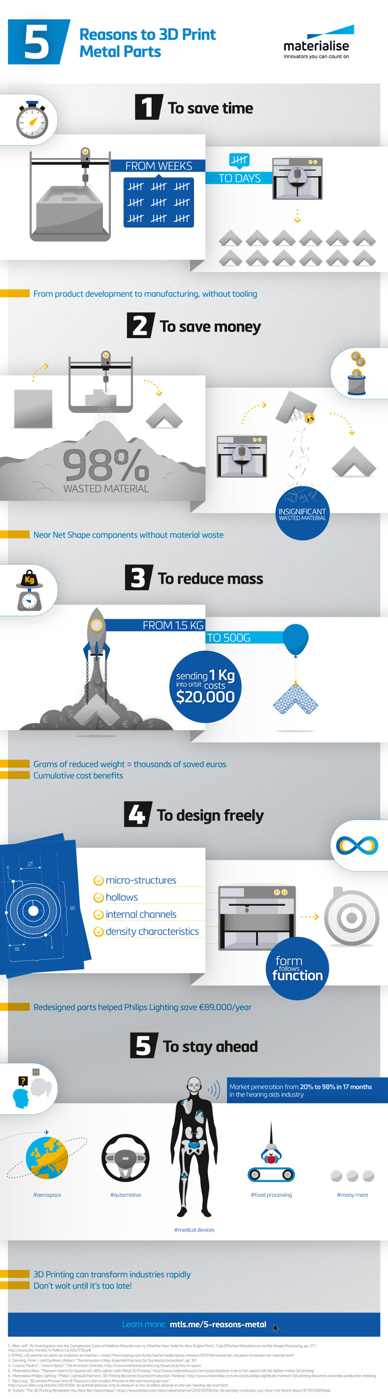 Infographic: 5 Reasons to 3D Print Metal Parts