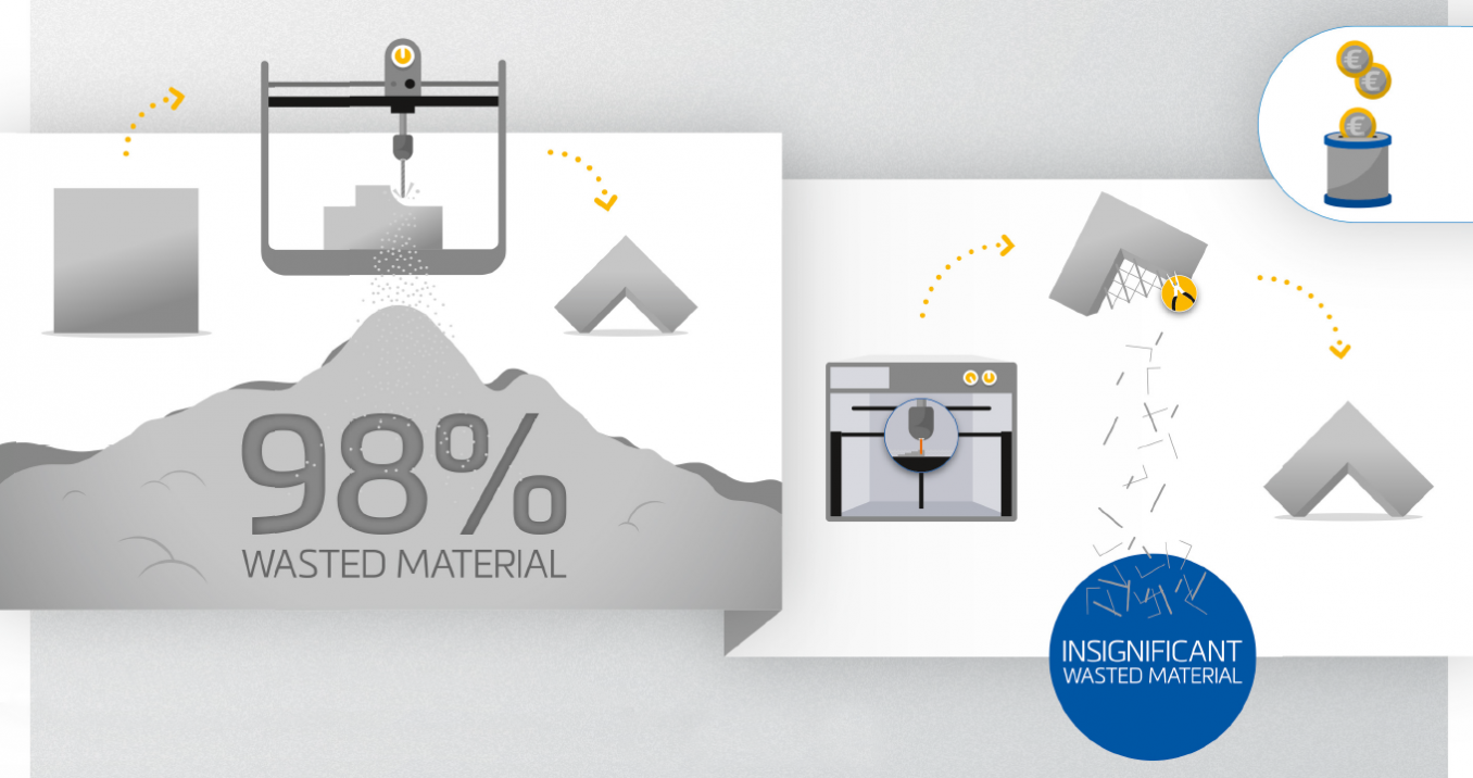 Metal 3D Printing infographic: Save money