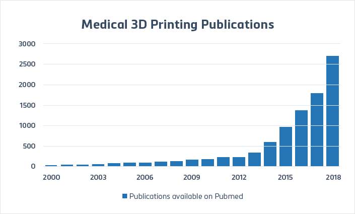 3D Printing references available on Pubmed *2018 projected