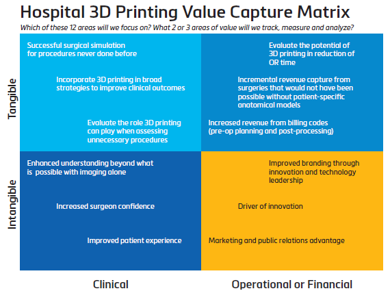 Hospital 3D Printing Value Capture Matrix