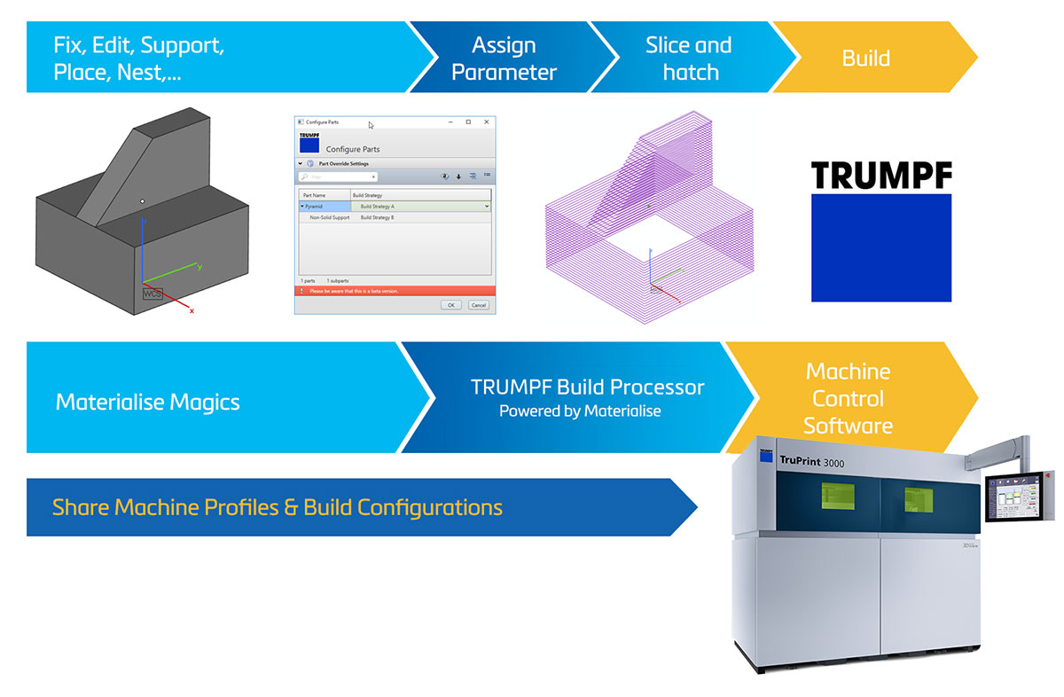 Process Flow with the TRUMPF Build Processor