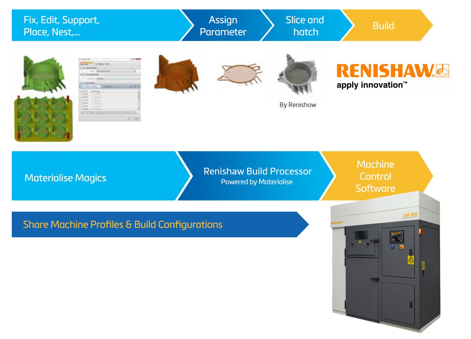 Renishaw Build Processor
