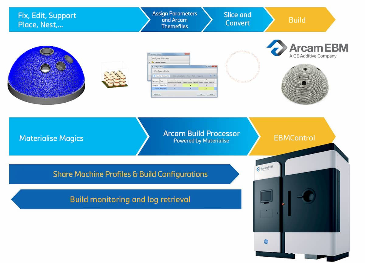 Process Flow with the Arcam Build Processor