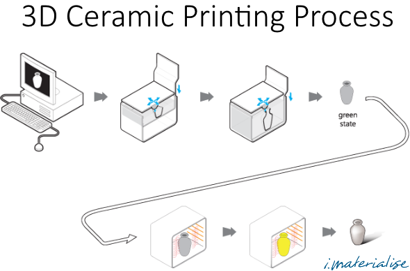 Diagram showing the visual steps of how stereolithography is used to 3D print ceramic material